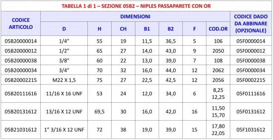 Tabella 05B2 - Niples passaparete per OR