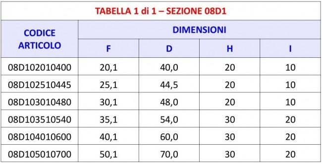 Tabella 08D1 - Boccola Ferma Perno