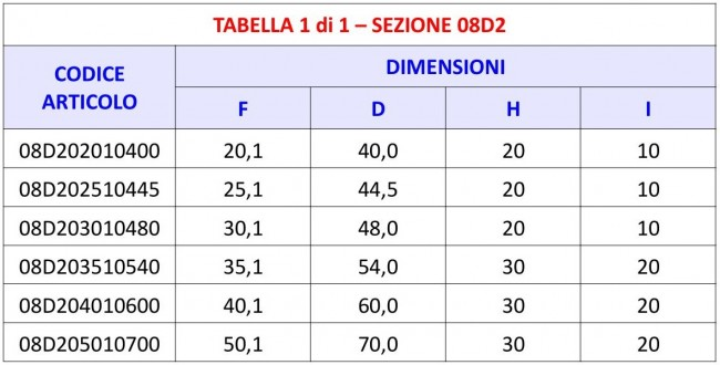 Tabella 08D2 - Boccola Ferma Perno