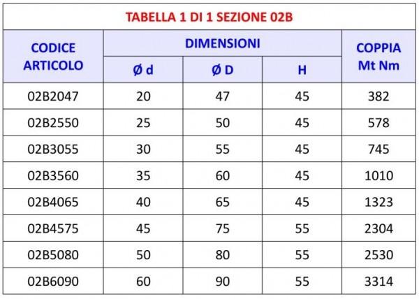 Tabella 02B - Calettatori di bloccaggio Tipo B