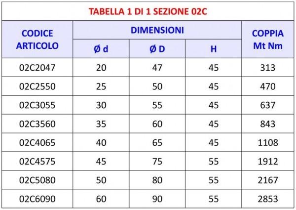 Tabella 02C - Calettatori di bloccaggio Tipo C