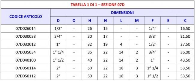 Tabella 07D - Codolo riduzione